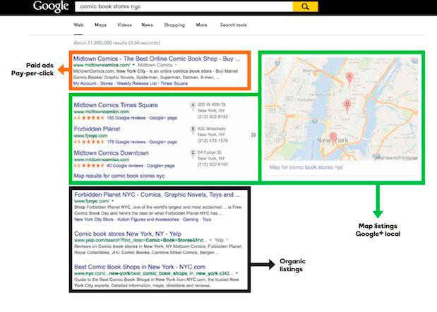 Organiska och köpta (adwords) resultat i Google