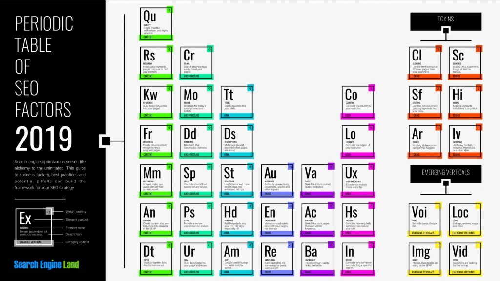 The periodic table of SEO innehåller en sammanfattning av olika rankningsfaktorer