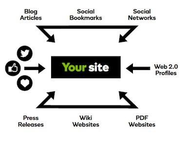 Diagram som visar hur länkar påverkar SEO och länkbygge